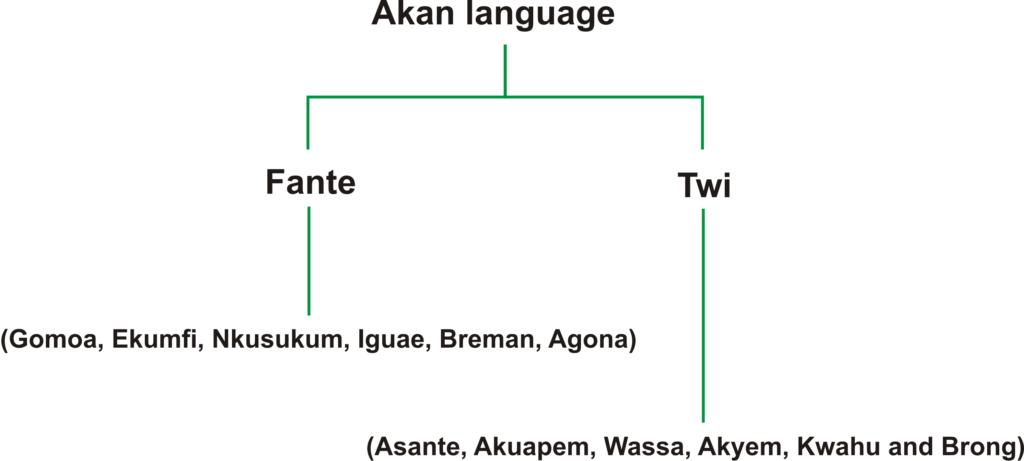 Twi | The African Language Program at Harvard