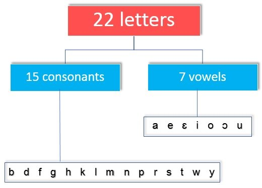 the akan alphabet, the twi alphabet