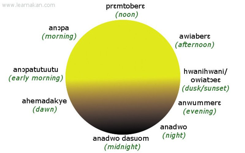 english to twi translation Archives | Learn Akan